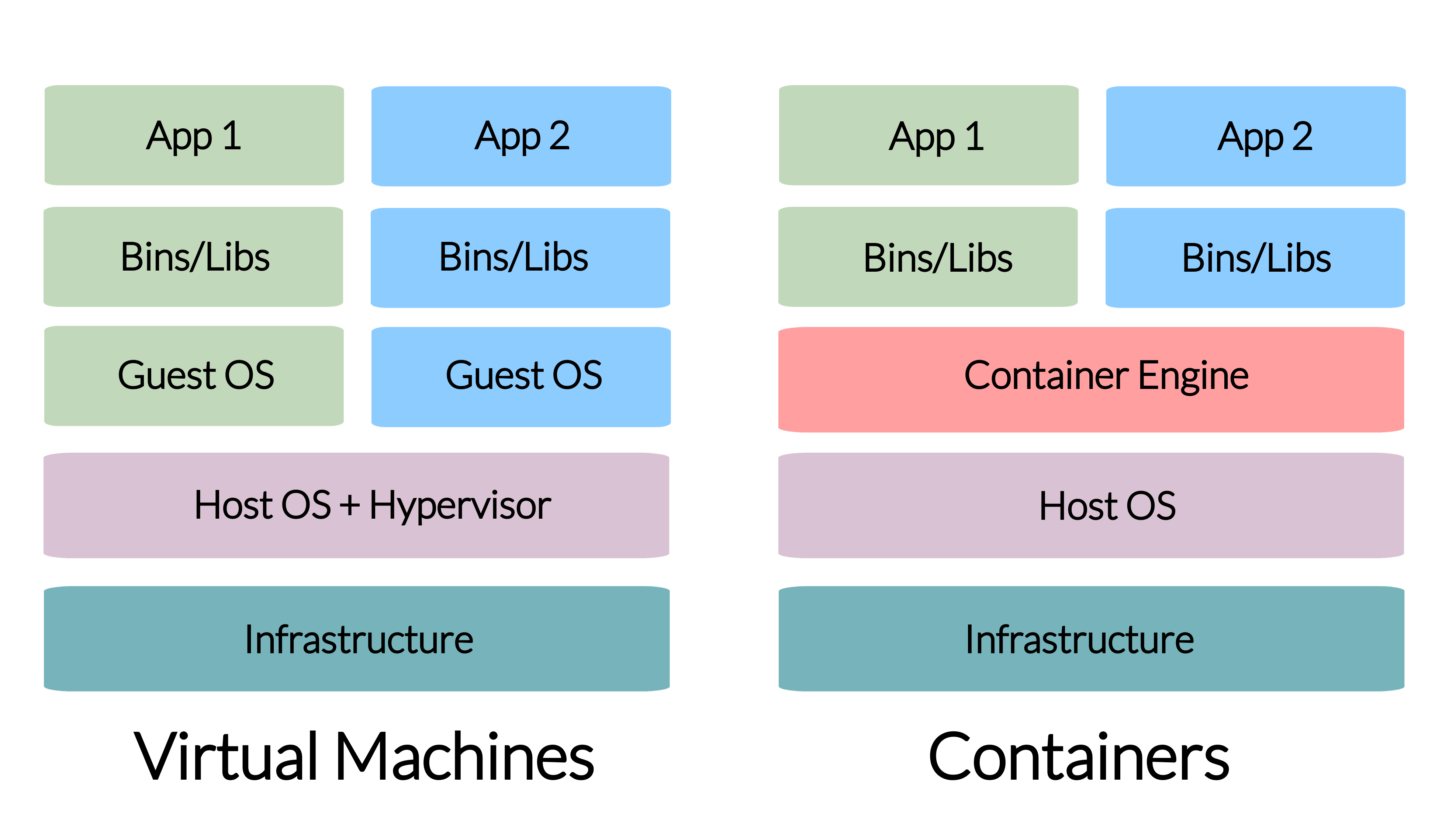 VM vs Containers